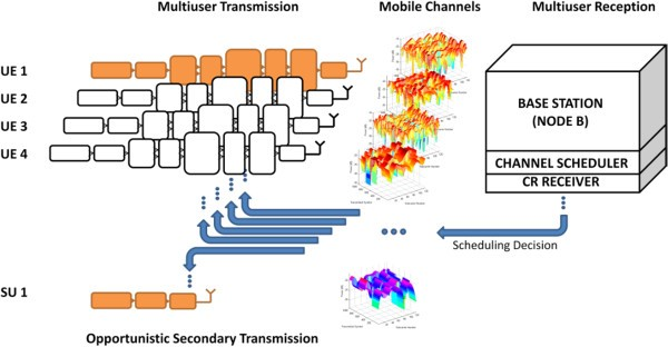 An opportunistic cognitive radio communication through the