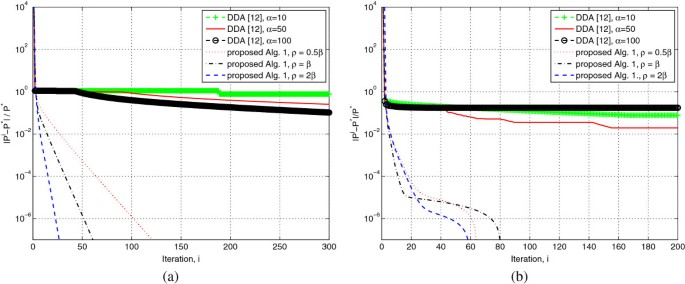 Distributed resource allocation for MISO downlink systems