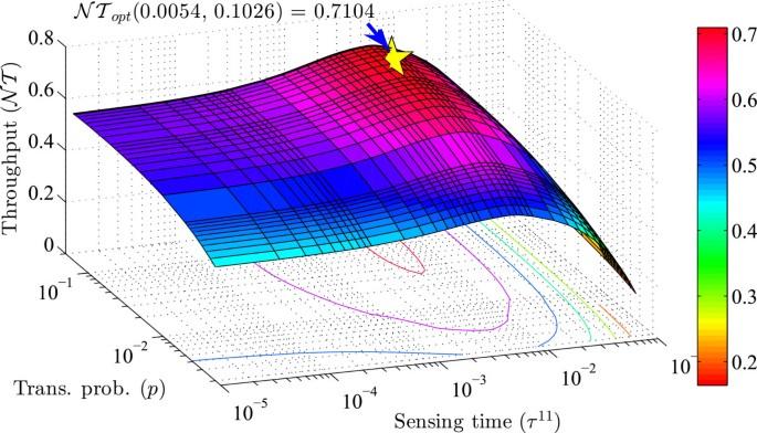 Joint cooperative spectrum sensing and MAC protocol design