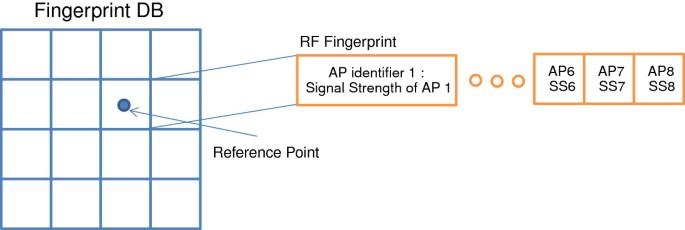 A coherent data filtering method for large scale RF fingerprint Wi