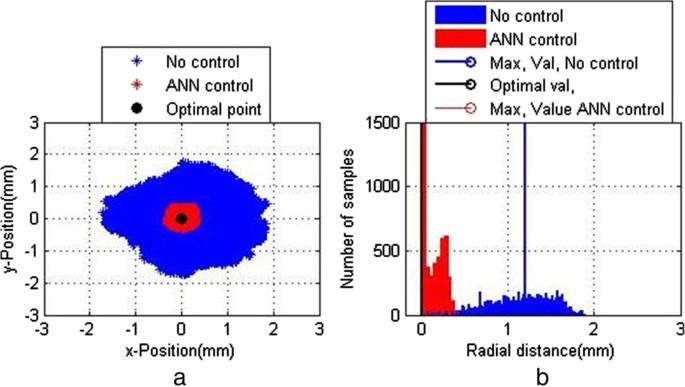 Intensity feedback-based beam wandering mitigation in free-space