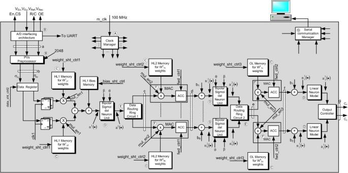 Intensity feedback-based beam wandering mitigation in free