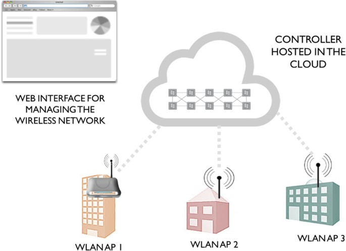 Building programmable wireless networks: an architectural
