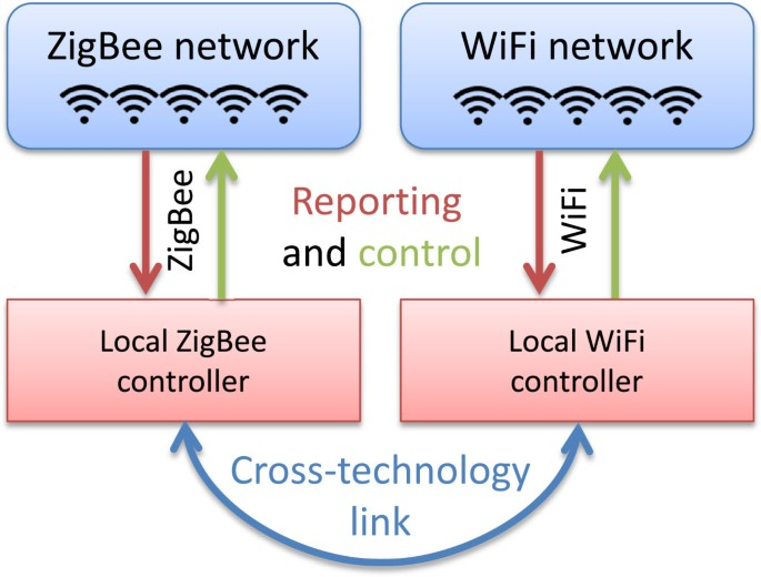 Exploiting programmable architectures for WiFi/ZigBee inter