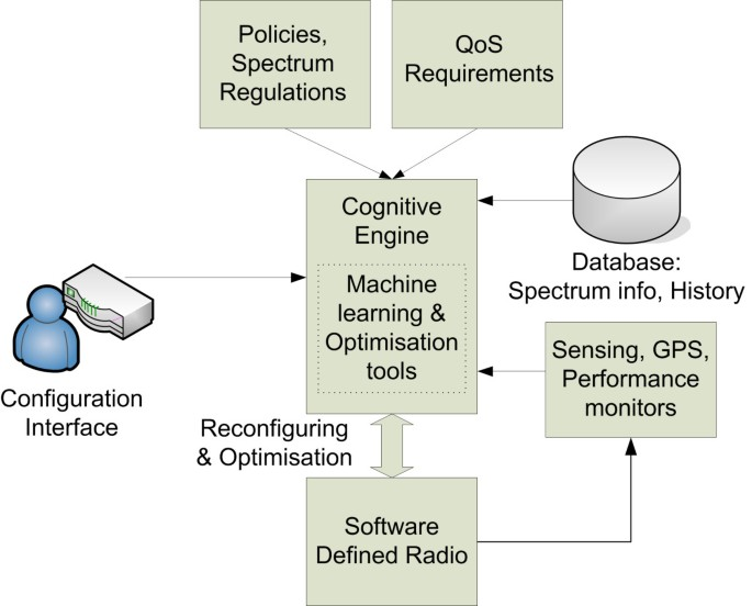 Cognitive radio for vehicular ad hoc networks (CR-VANETs