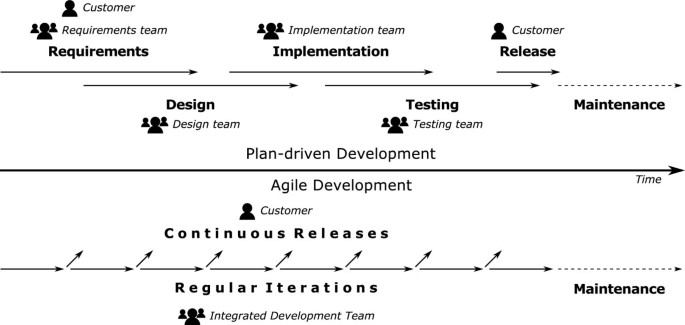 Agile Methods For Embedded Systems Development A Literature Review And A Mapping Study Springerlink