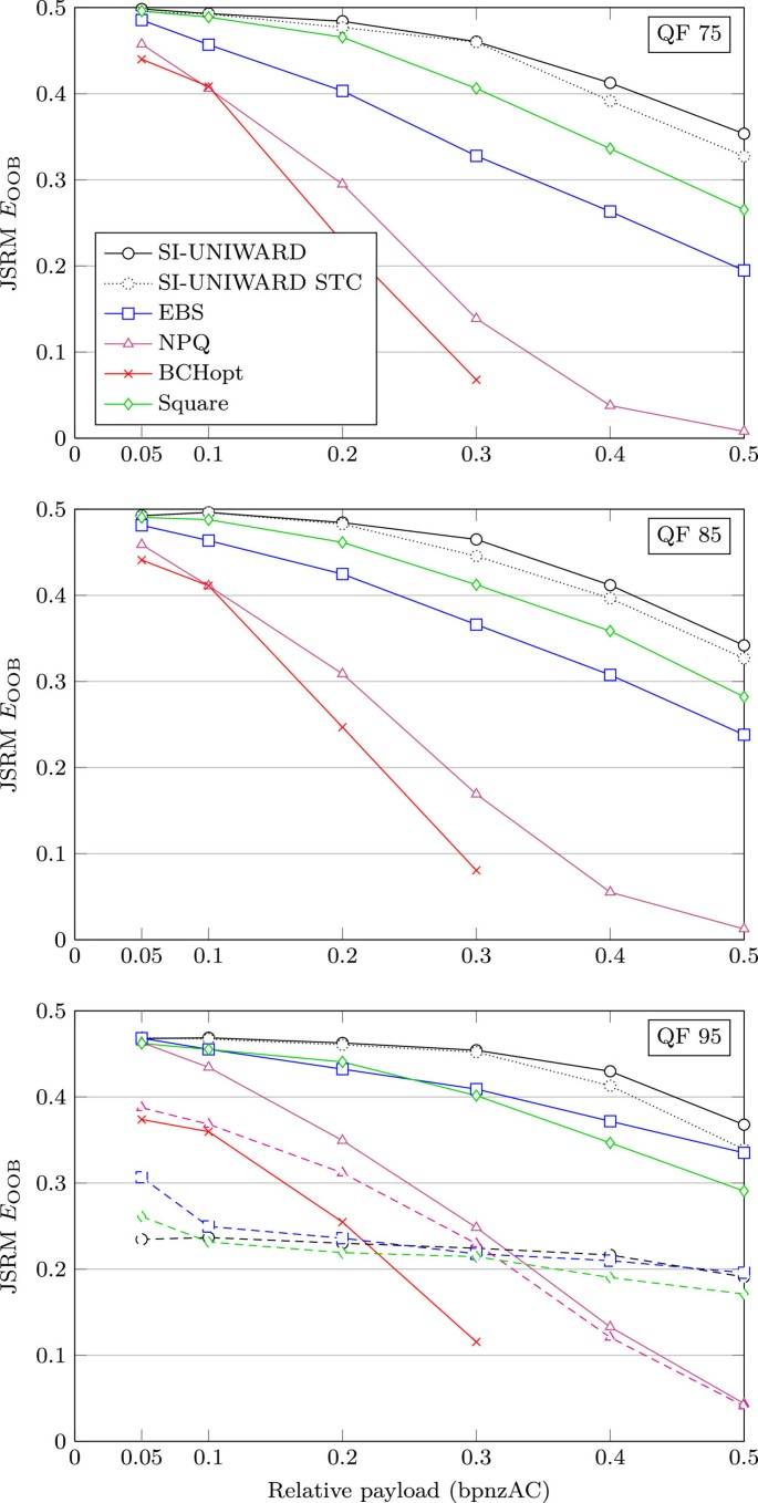 Universal distortion function for steganography in an