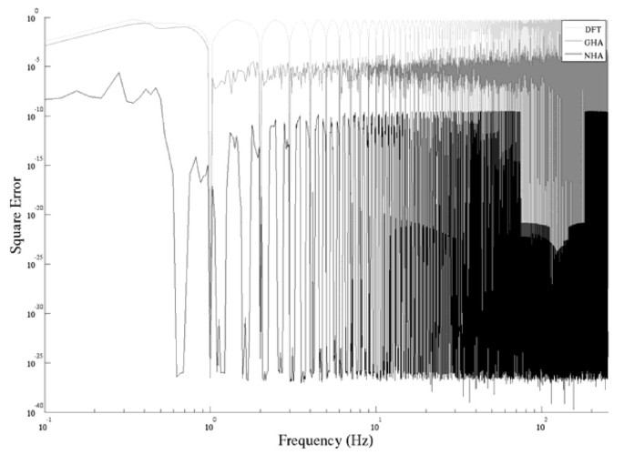 Noise reduction for periodic signals using high-resolution