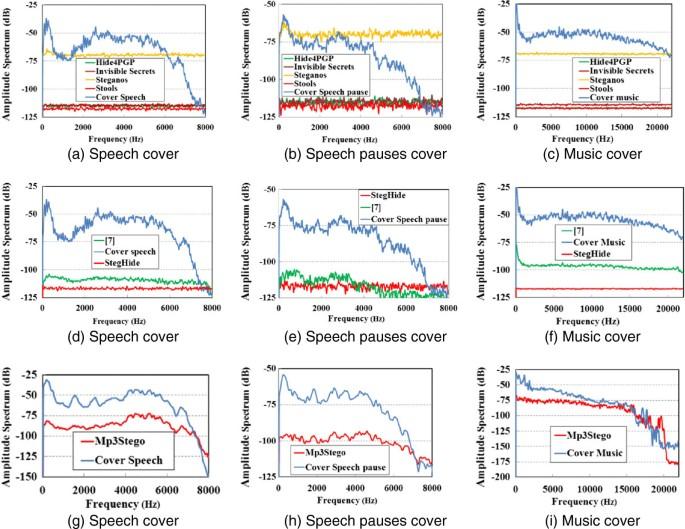 Comparative study of digital audio steganography techniques