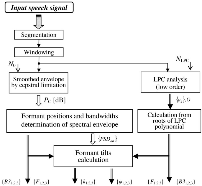 Evaluation of influence of spectral and prosodic features on GMM