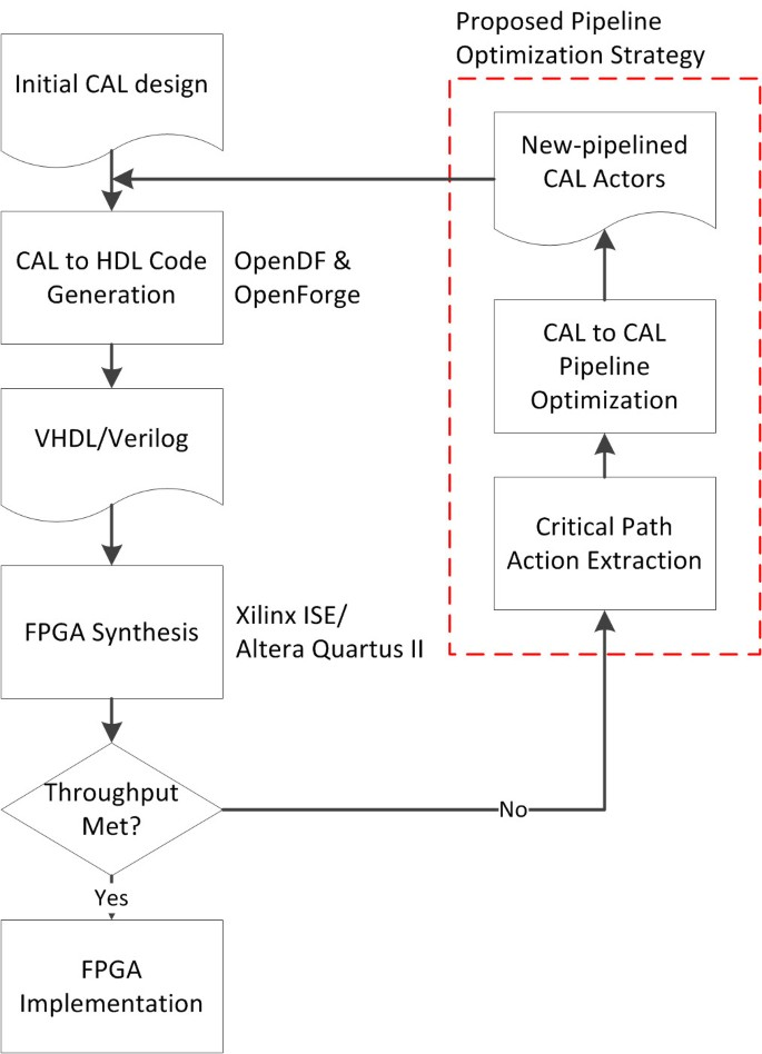 Pipeline synthesis and optimization of FPGA-based video