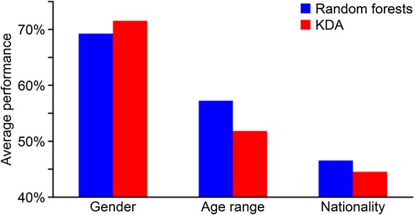 Automatic prediction of age, gender, and nationality in