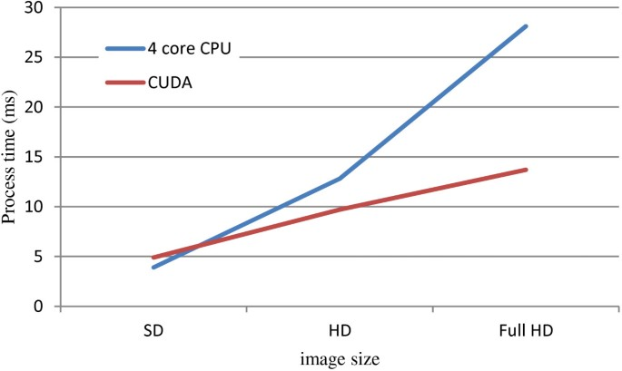Two-way partitioning of a recursive Gaussian filter in CUDA