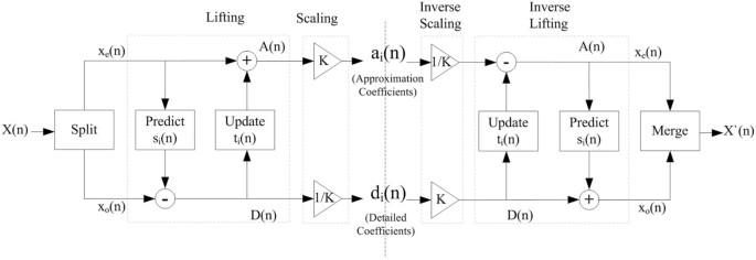 Power-optimized log-based image processing system | EURASIP