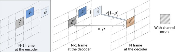 Modeling of SSIM-based end-to-end distortion for error-resilient