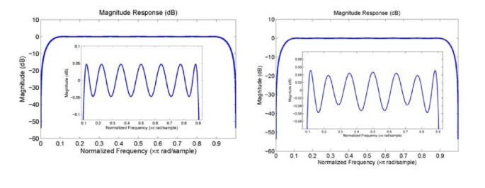 Efficient implementation of 90° phase shifter in FPGA