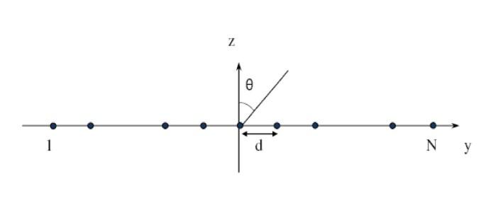 A novel ULA-based geometry for improving AOA estimation | EURASIP