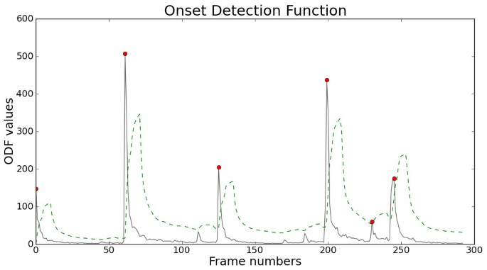 Real-time detection of musical onsets with linear prediction