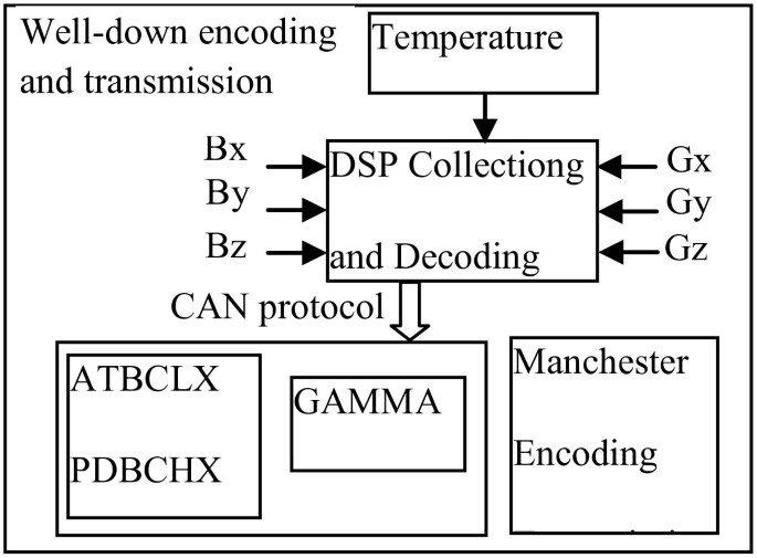 Research on mud pulse signal data processing in MWD