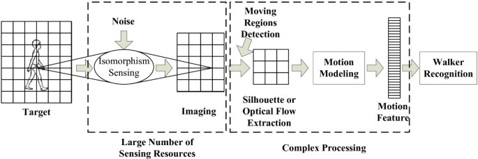 Feature-specific biometric sensing using ceiling view based