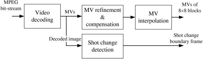A stereoscopic video conversion scheme based on spatio