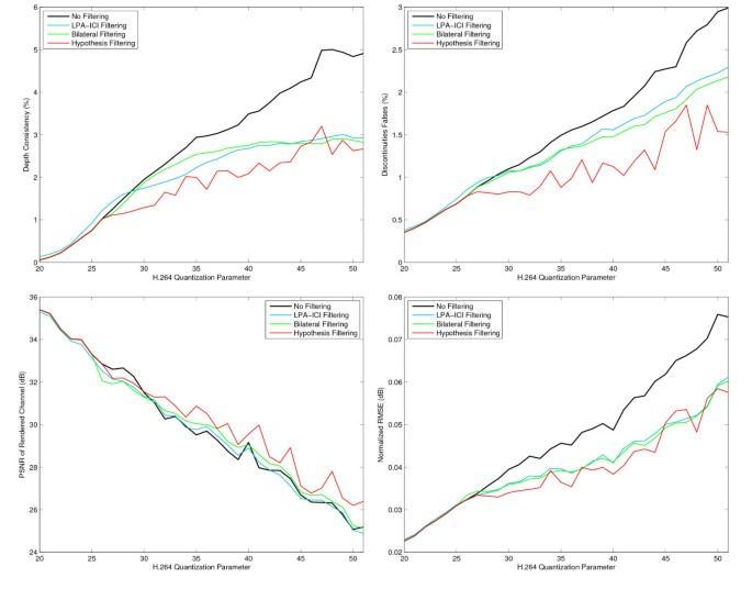 Methods for depth-map filtering in view-plus-depth 3D video