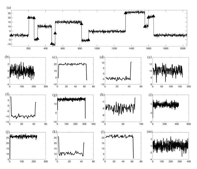 Signal restoration via a splitting approach   EURASIP