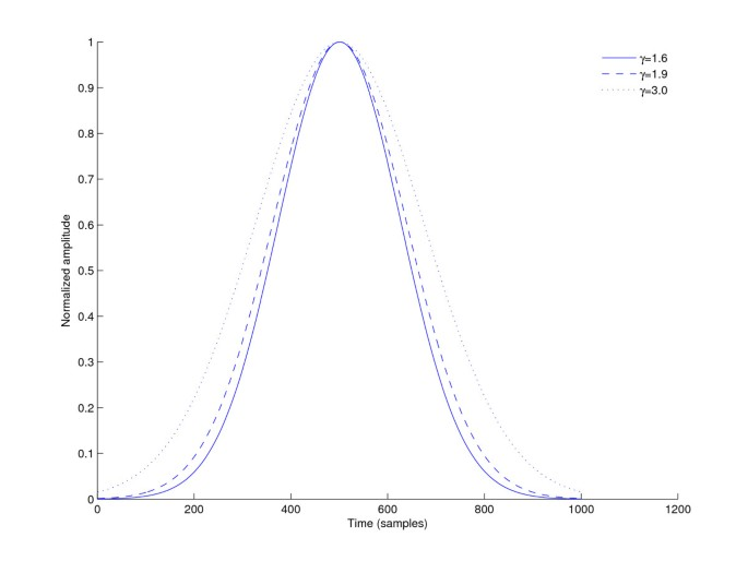 Evaluation of the modified S -transform for time-frequency