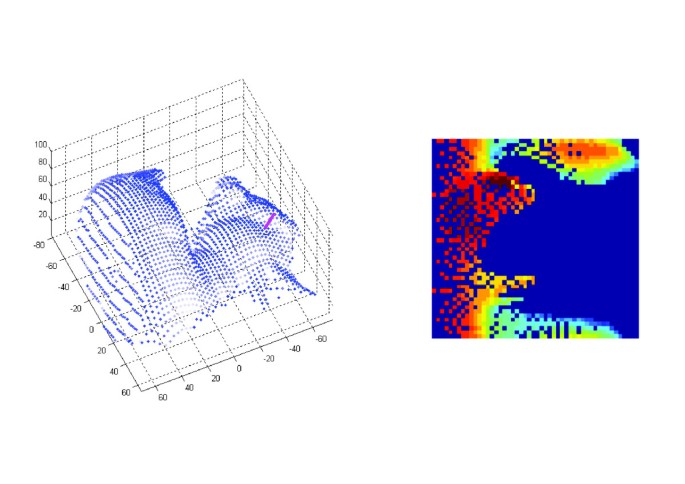3D point cloud registration based on a purpose-designed