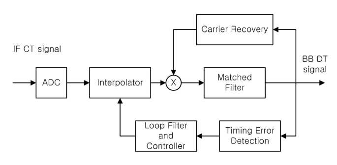 Adaptive blind timing recovery methods for MSE optimization