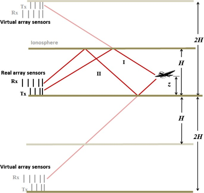 Instantaneous altitude estimation of maneuvering target in over-the