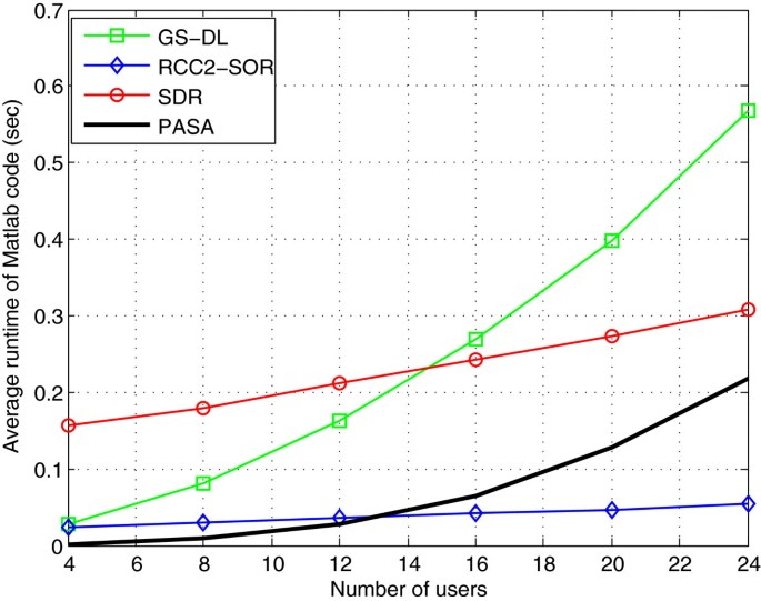 Optimum beamforming for MIMO multicasting | EURASIP Journal