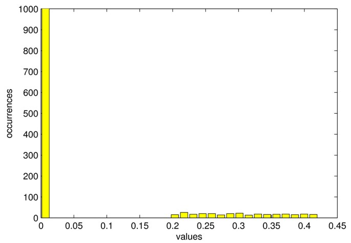 Efficient compressive sampling of spatially sparse fields in