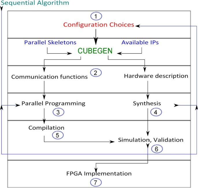 Parallel embedded processor architecture for FPGA-based