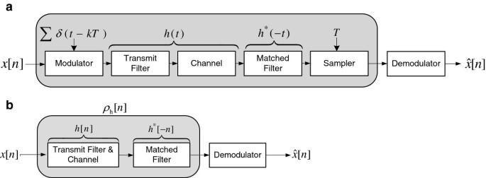Precursor inter-symbol interference removal by block transmission-based  time-reversed equalization | SpringerLinkSpringerLink