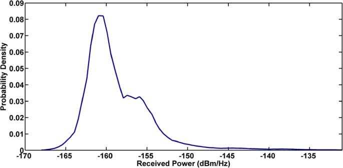 Removing non-stationary noise in spectrum sensing using