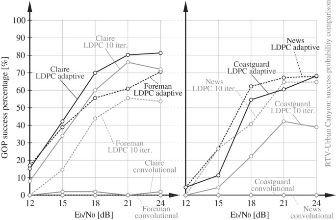 Evaluation of H 264/AVC over IEEE 802 11p vehicular networks