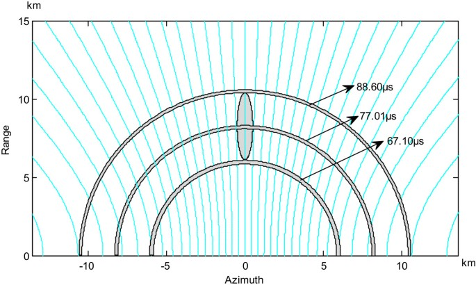 Application of vector analysis on study of illuminated area and