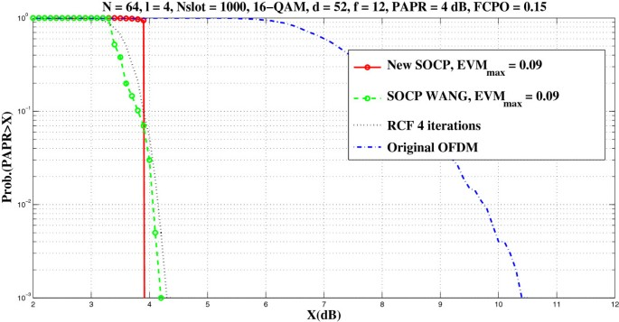 Peak reduction in OFDM using second-order cone programming