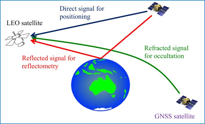 An overview of GNSS remote sensing | EURASIP Journal on Advances in