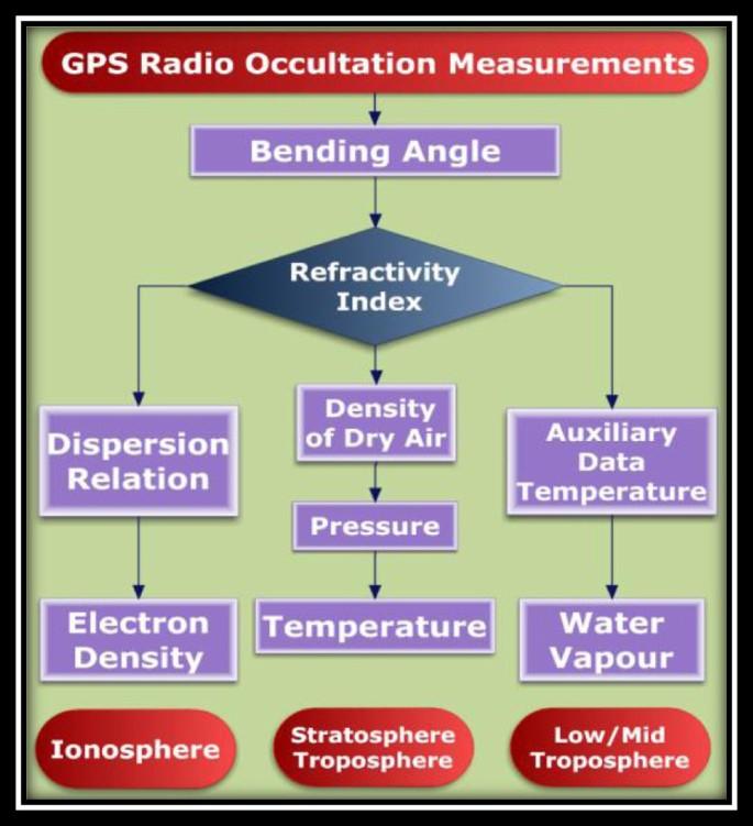 An overview of GNSS remote sensing | EURASIP Journal on