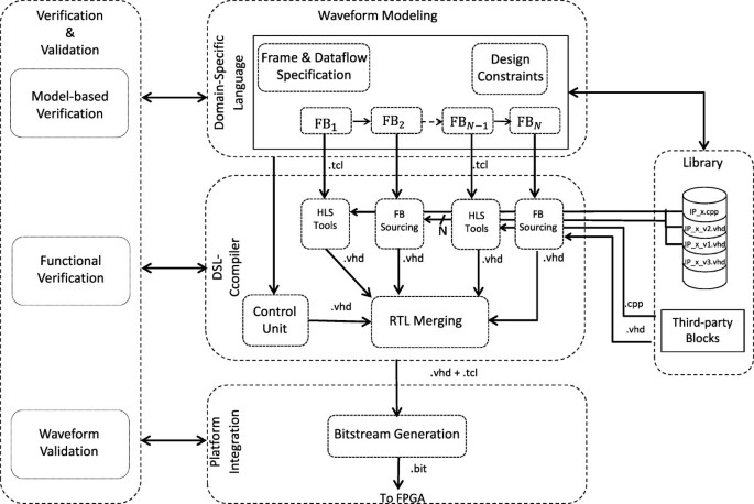 A frame-based domain-specific language for rapid prototyping of FPGA