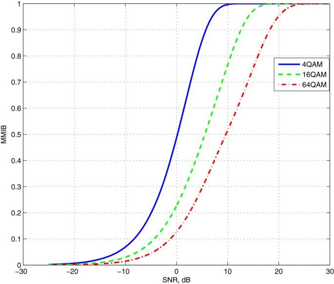 Link performance model for filter bank based multicarrier