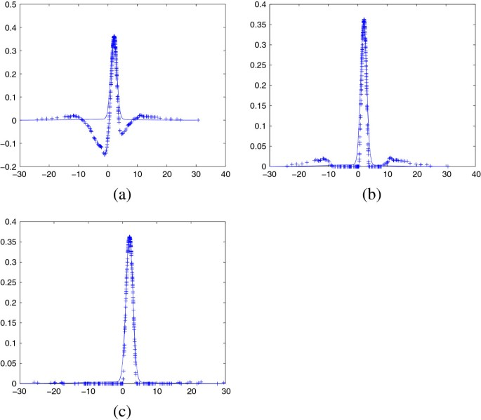 Blind estimation of statistical properties of non-stationary