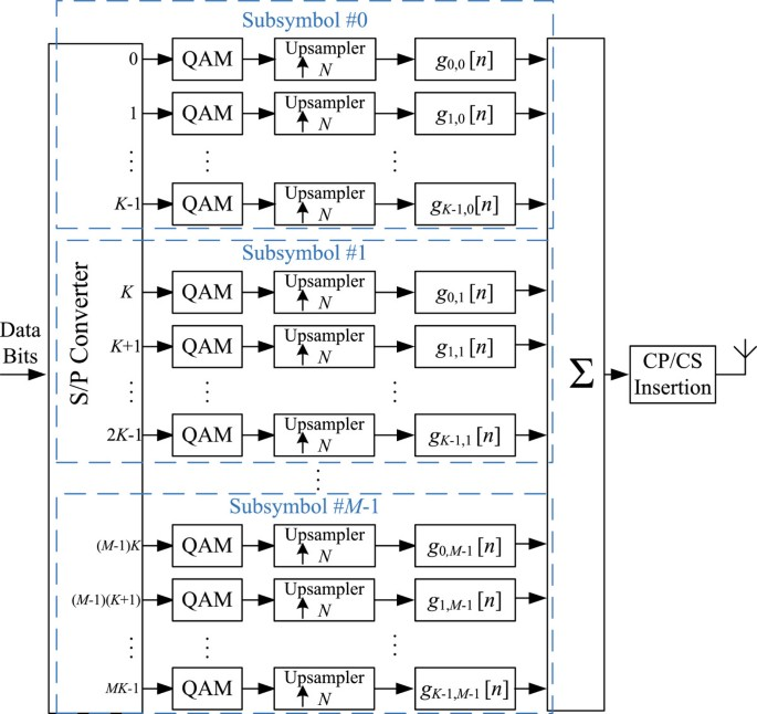 A synchronization technique for generalized frequency division