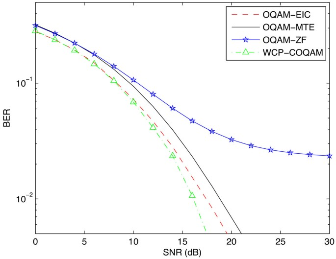 Multi-carrier modulation analysis and WCP-COQAM proposal