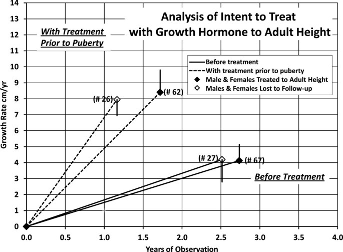 Growth hormone significantly increases the adult height of
