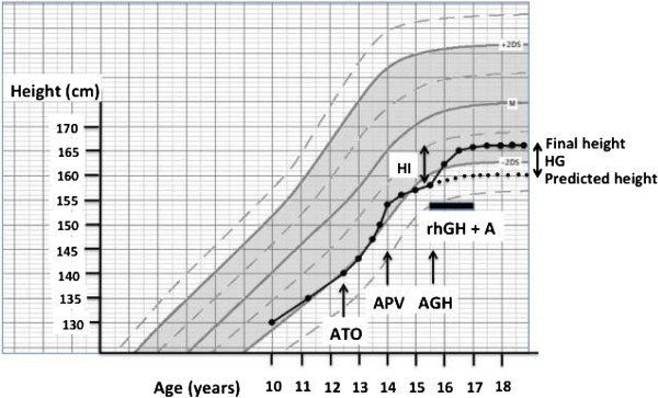 A randomized pilot trial of growth hormone with anastrozole