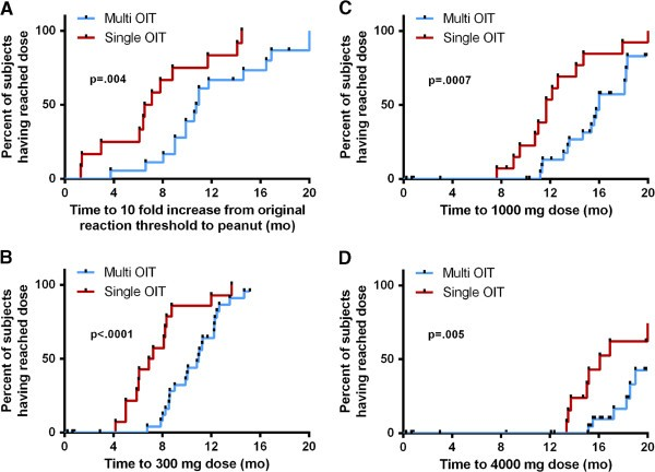 Safety and feasibility of oral immunotherapy to multiple allergens