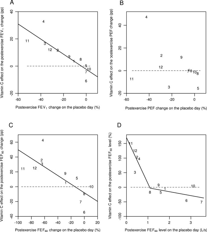 The effect of vitamin C on bronchoconstriction and